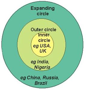 Kachru's three circles of English