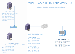 W2K8R2-L2TP-VPN-01-01